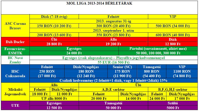 Mol Liga 2013-14 bérletárak_jav
