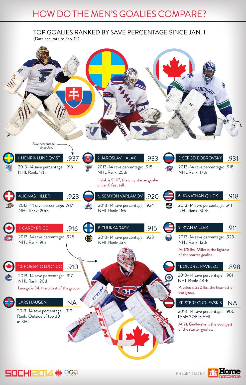 CBC_Olympic_Goalies_English