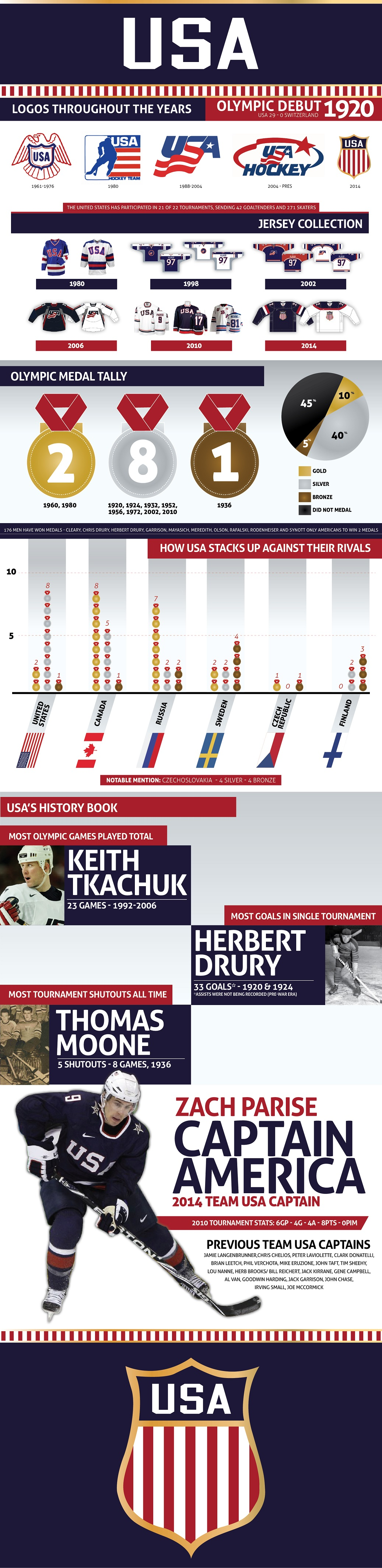 USAHockeyIG