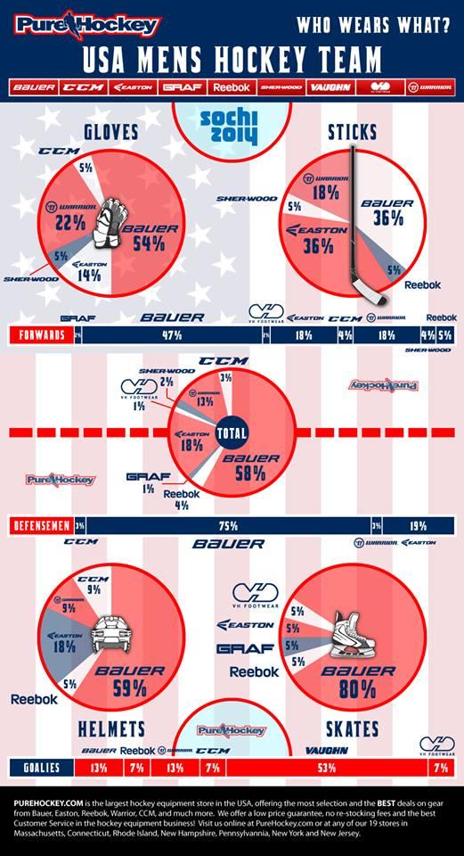 usahockey olimpia