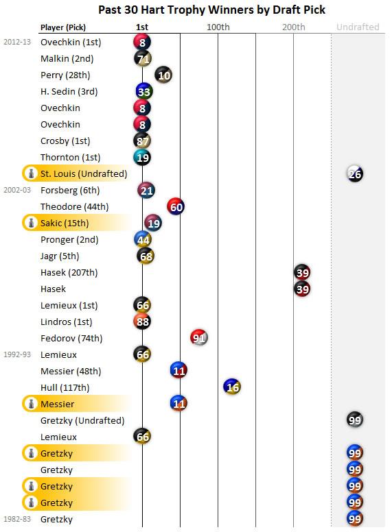 Past 30 #NHL Hart Trophy Winners by Draft Pick.