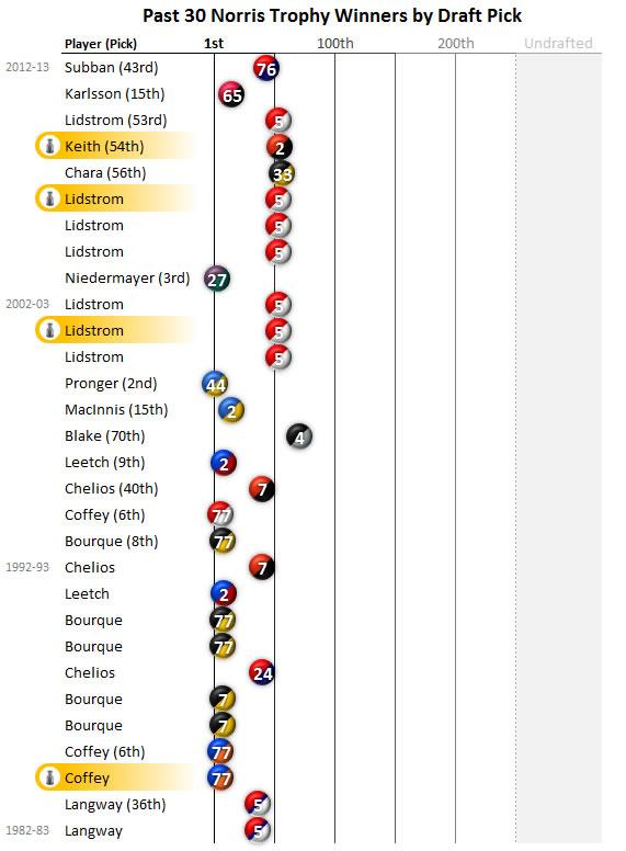 Past 30 #NHL Norris Trophy Winners by Draft Pick.