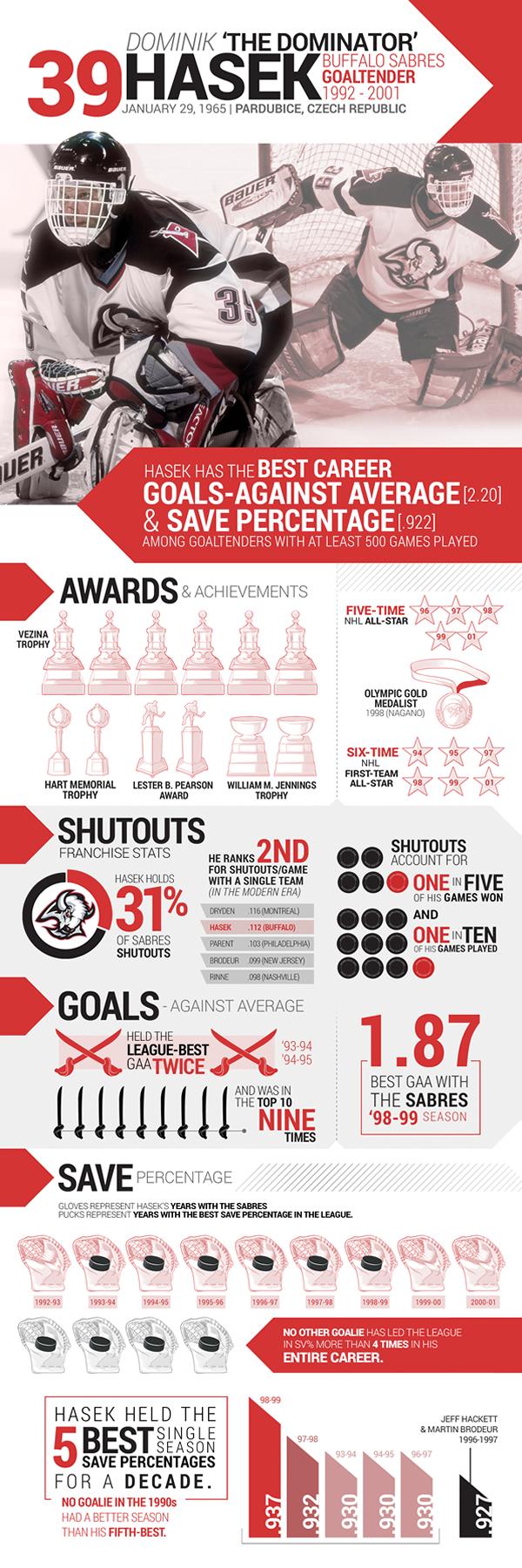 hasek-hof-infographic