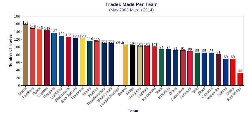 trades per team