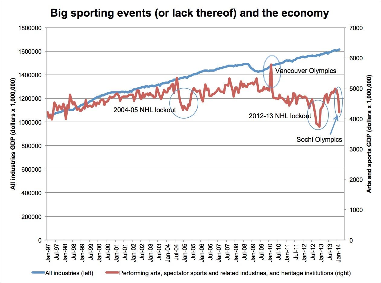Sports-GDP_canada