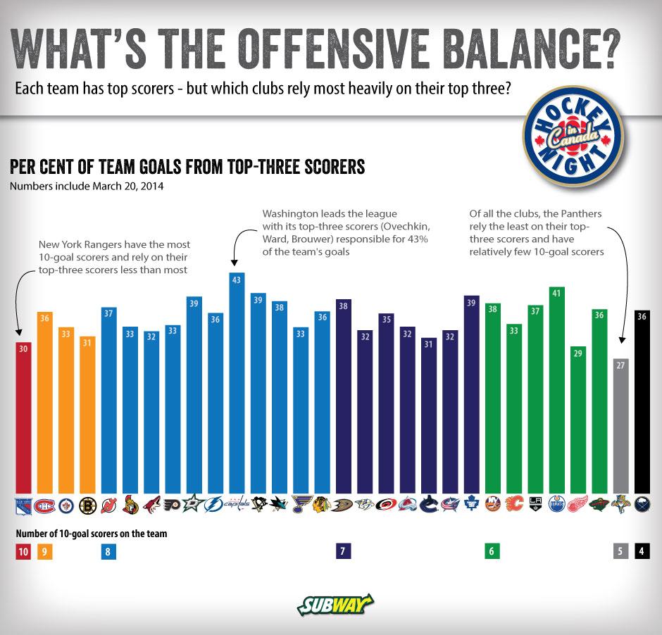 offensive-balance