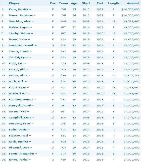 NHL fizetes