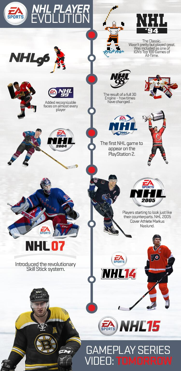 NHL_Player_Evolution9828