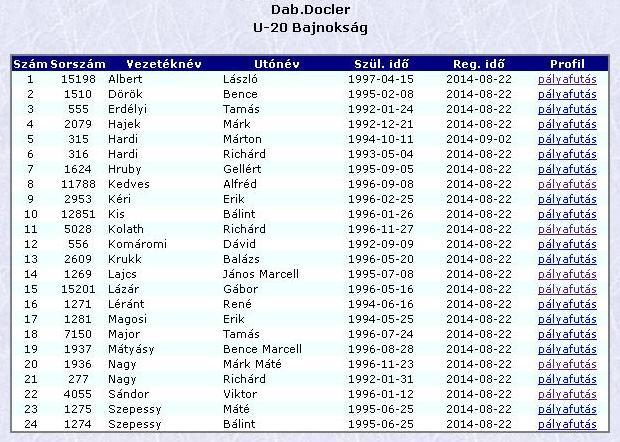 DAB U20