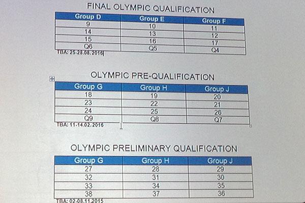 olimpiai kvalifikacio