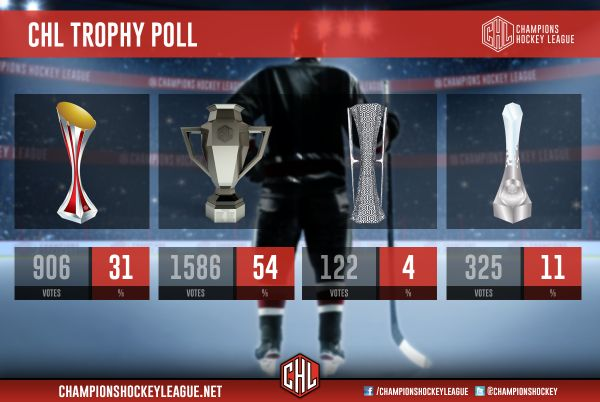CHL cup vote