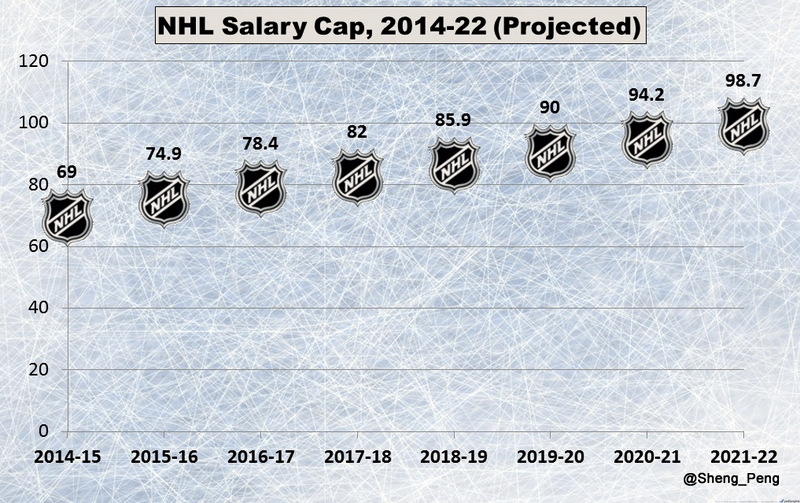 NHL-Salary-Cap