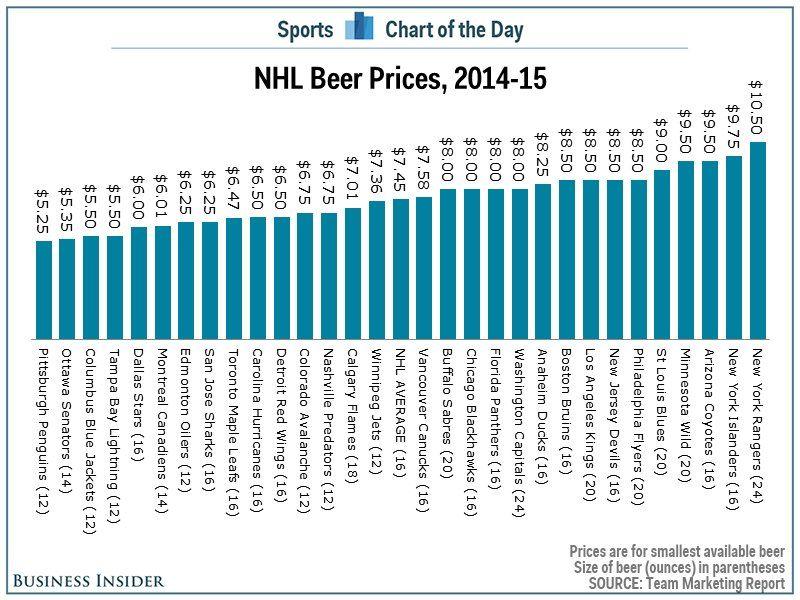 NHL sor