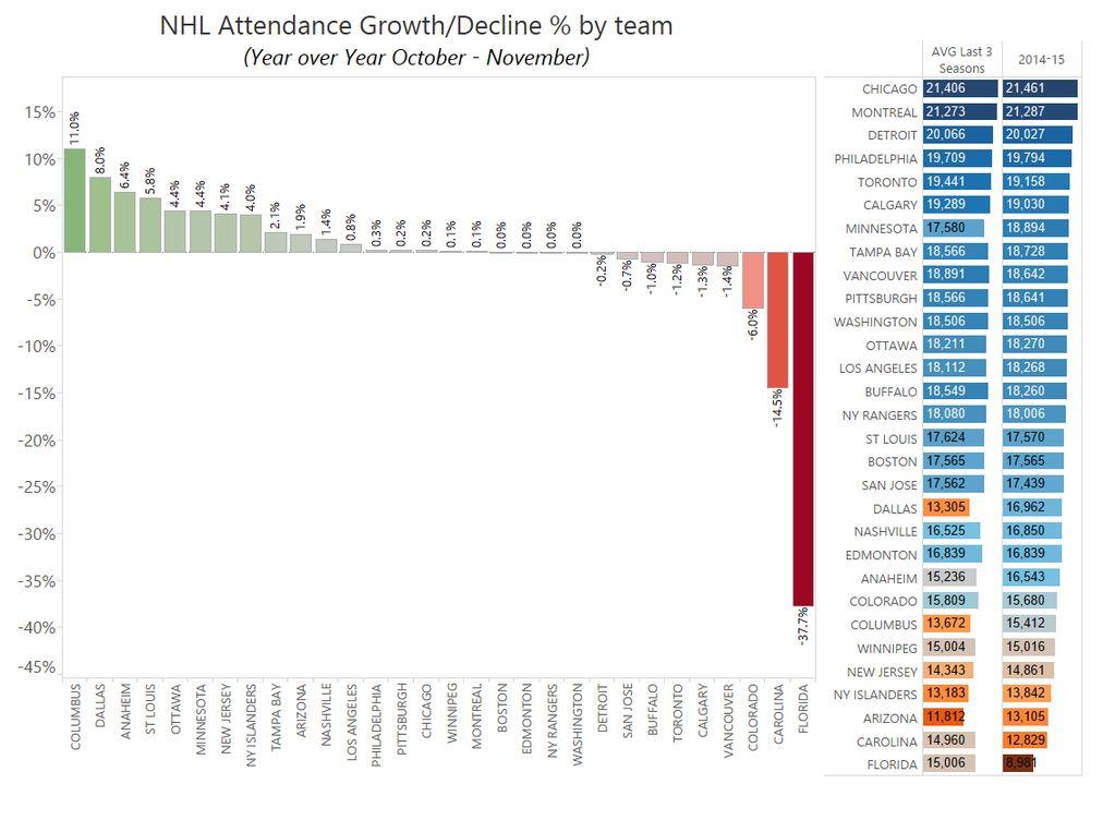 NHL nezoatlagok