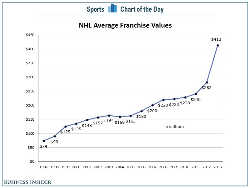 nhl avg value