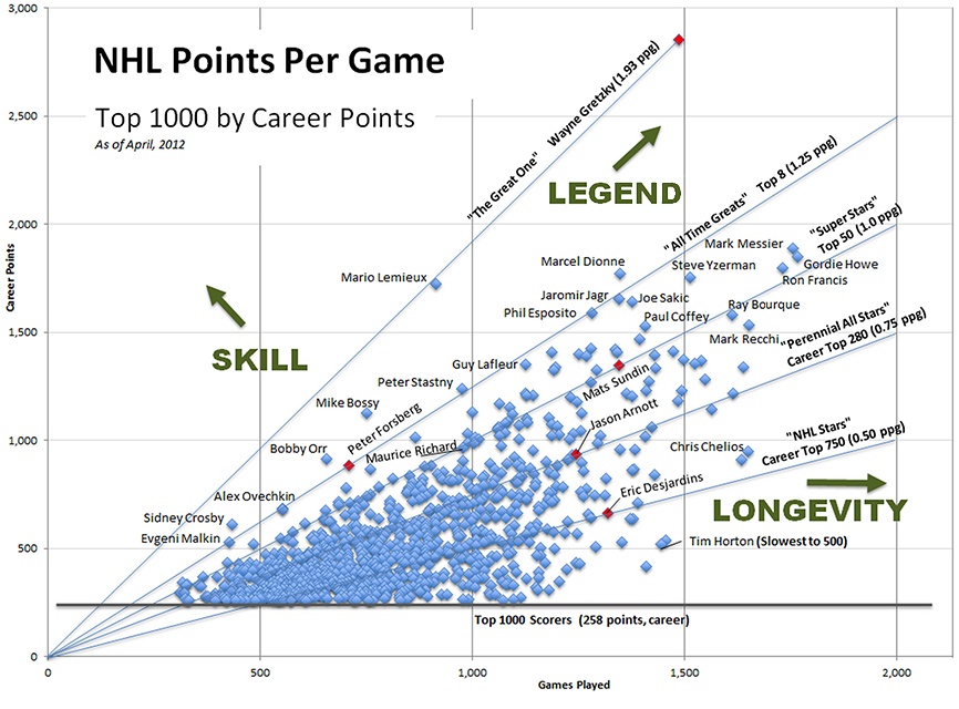 nhl points per game