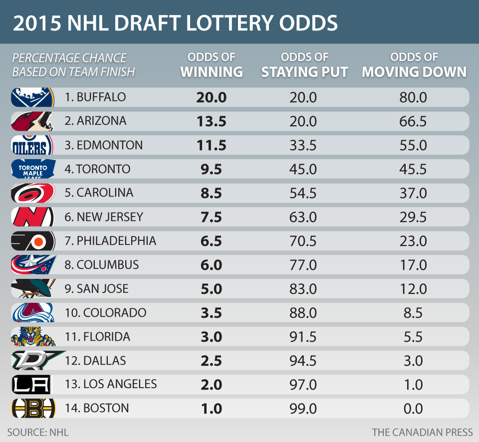 cp-nhl-draft-lottery-chances