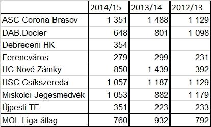 MOL_Liga_nezettseg_adatok_2012-13-14