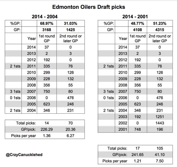 oilers draft