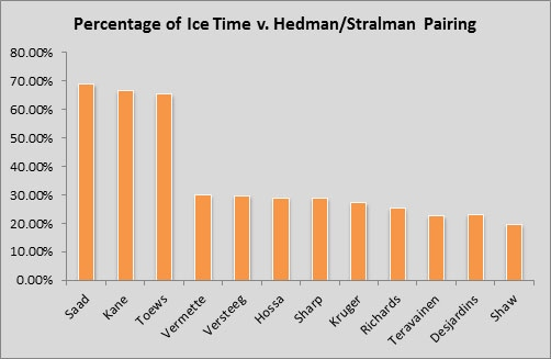 yost-toews-vs-hedman-stralman