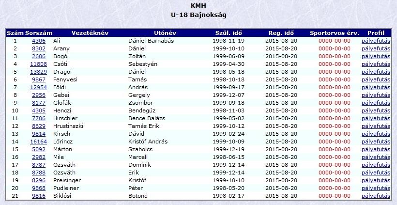 KMH U18 keret