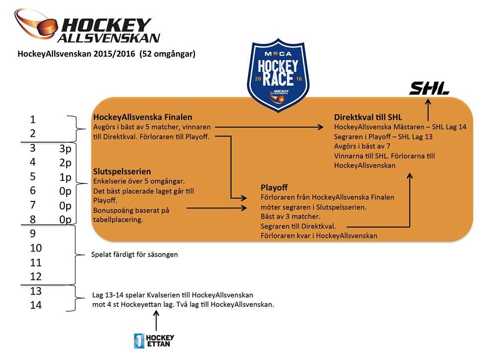 hockey_allsvenskan