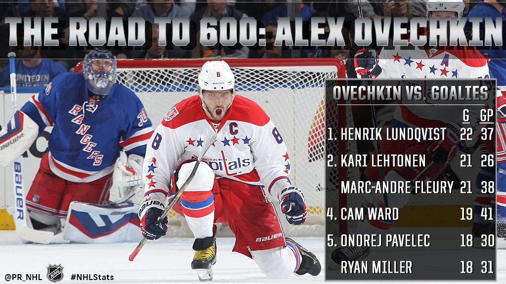 Ovechkin_600_Goals_GOALIES