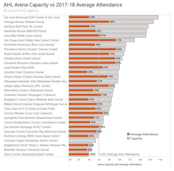 AHL Attendance-Capacity